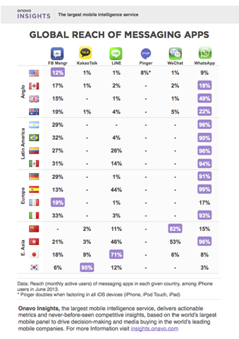 Global Reach of Messaging Apps
